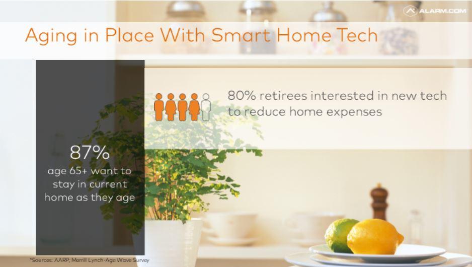 AIP Smart Home Tech